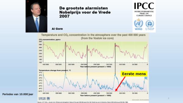 De opvatting van klimaatalarmisten over de invloed van CO2