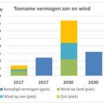 De kosten van zonne- en windenergie