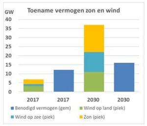 De kosten van zonne- en windenergie Met de huidige klimaat- en energieplannen kan dit oplopen tot €15 - €19 miljard per jaar in 2030.