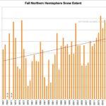 Bewijzen voor een afkoeling van de planeet stapelen zich op: sneeuwval-records, minder ijsverlies in Groenland