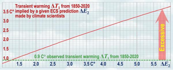 Bewijzen voorspellingen klimaatwetenschappers overdreven opwarming geschatte veranderingen veroorzaakt door onze uitstoot van broeikasgassen
