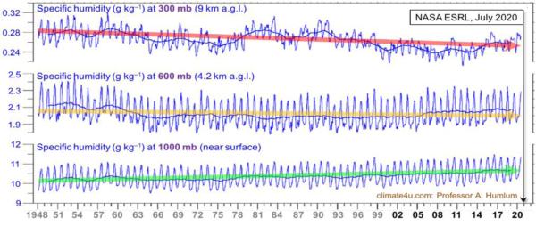 uitstoot van broeikasgassen en het gemeten stralingsonevenwicht op aarde