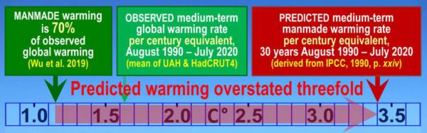 Klimatologie in de fout - klimaat'crisis' door fout in de fysica De opwarming van de aarde zal dus minder dan een derde zijn van de 4 C°