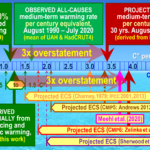 De vijf tests, die bewijzen dat de voorspellingen van de klimaatwetenschappers overdreven zijn