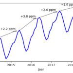 Coronacrisis en CO2-concentratie - waarom zien we geen afname in CO2?