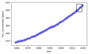 Coronacrisis en CO2-concentratie - waarom zien we geen afname in CO2? De totale menselijke CO2 uitstoot is 11 Petagram koolstof per jaar