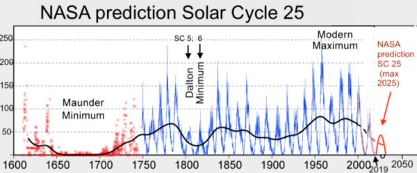 Staat er een Dalton Minimum voor de deur? afkoeling ipv opwarming Relatie tussen de gemiddelde grondtemperatuur van het noordelijk halfrond.