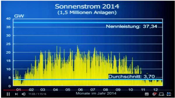 Grote klap voor de 'Energiewende' (transitie naar groene energie) nu Duitse topeconoom aantoont dat dit plan nooit kan werken!