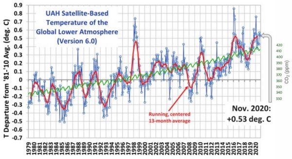 """De zogenaamde Anthropogenic Global Warming consensus is naar mijn gevoel nog steeds aan de winnende hand."""" Klimaat samenleving"""