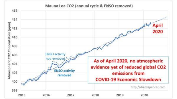 Explosief nieuws: De VN geeft toe dat de emissiereducties in de 'oorlog tegen klimaatverandering' zinloos waren. Uitstoot van kooldioxide ...