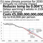 De nieuwe klimaatbelofte van de EU voor 2030 levert niets op en is extreem duur