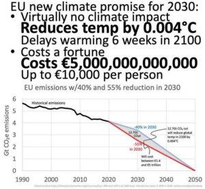 De nieuwe klimaatbelofte van de EU voor 2030 levert niets op en is extreem duur klimaatgeld voor iets anders gebruikt dan voor het klimaat