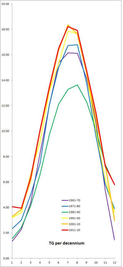 Langjarige data van De Bilt laten zien dat de huidige opwarming vooral het herstel van een serie slechte zomers uit de jaren tachtig betreft.