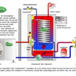 De luchtwarmtepomp is minder geschikt voor woningverwarming