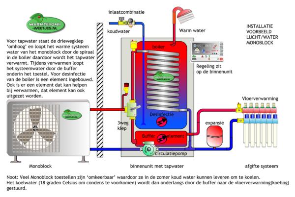 De luchtwarmtepomp is minder geschikt voor woningverwarming Waar moet een goede verwarmingsinstallatie aan voldoen? warmtevraag