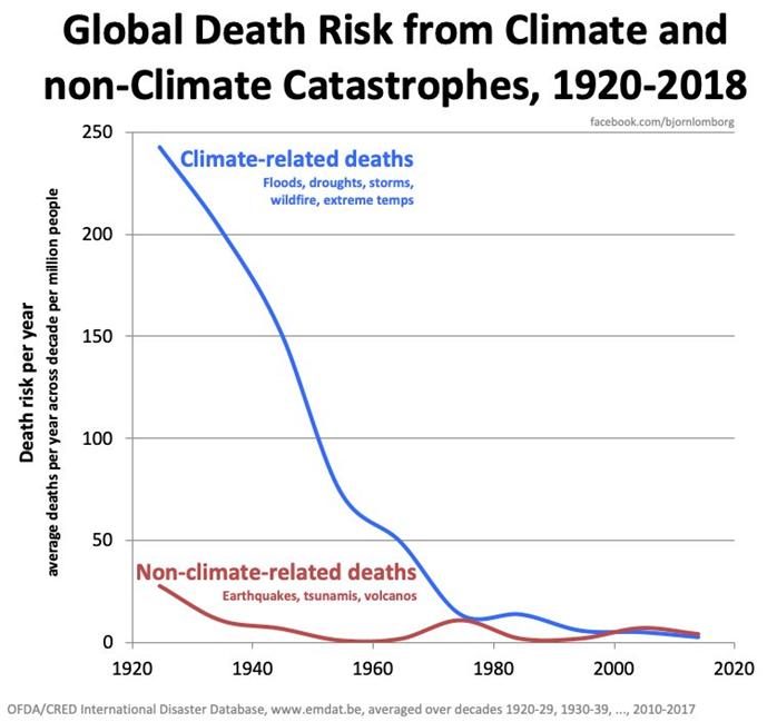 Verbijsterende primeur bij Klimaattop: Fossielvrij in 2050 is een sprookje! door technologische vooruitgang gewoon beter klimaatverandering