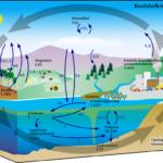 Tien vragen over het VN-klimaatpanel (IPCC)
