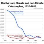 Klimaatadaptatie is veel efficiënter dan mitigatie