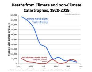 Klimaatadaptatie is veel efficiënter dan mitigatie Clintel Adaptatie heeft zijn waarde al  bewezen terwijl mitigatie juist inefficiënt is