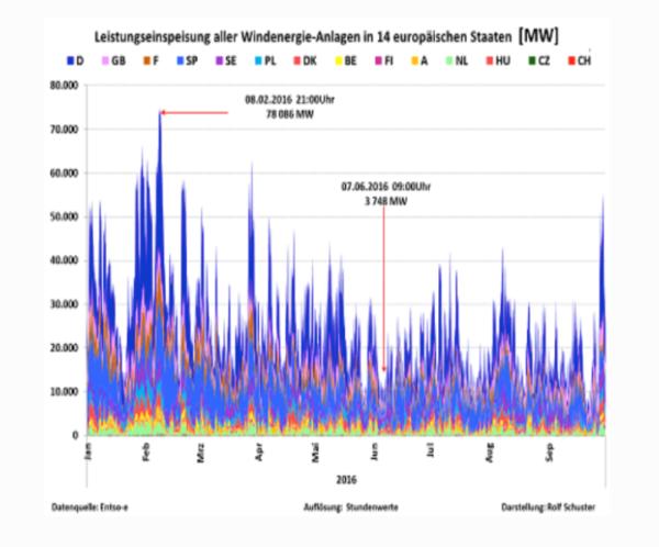 Volgens Energie-Nederland zal de energetransitie in chaos eindigen biomassa inzetten met fijnstof en een CO2-uitstoot die 40% hoger ligt