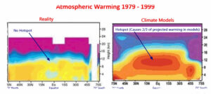 Het belangrijkste icoon van Global Warming na de hockeystick is de tropische hotspot geïntroduceerd in IPPC-AR4 grondtemperatuur.