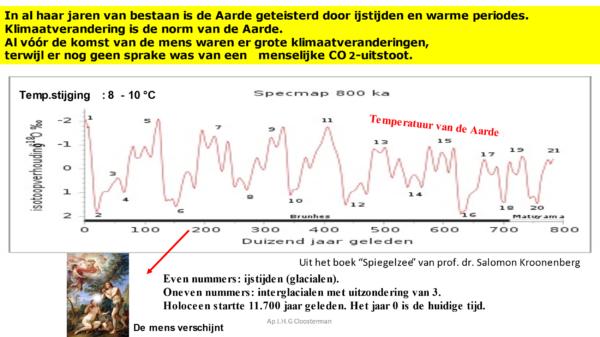 Galileo Galilei Klimaatsceptici zijn nu de gebeten hond dat de opwarming van de atmosfeer van weinig betekenis is gevolg natuurlijke oorzaken