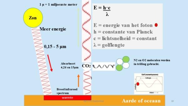 Het broeikasgas CO2 De gangbare (alarmistische) verklaring van de werking van CO2 als broeikasgas is verwoord in het artikel van het KNMI