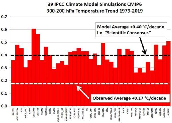 Nieuwe presentatie door John Christy: modellen voor AR6 zijn nog steeds niet in staat om trends in de tropische troposfeer te reproduceren