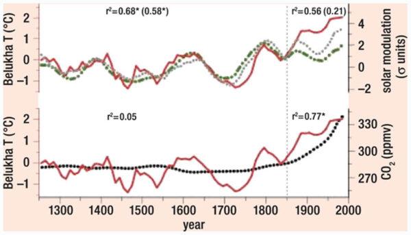 Tussen 1685 en 1976 volgde de temperatuur het verloop van de totale zonnestraling correlatie met het verloop van de mondiale temperatuur.