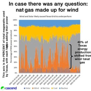 Falen windenergie in Texas in ijzige kou energievoorziening elektriciteitsnet door windmolens windenergie was de oorzaak energie