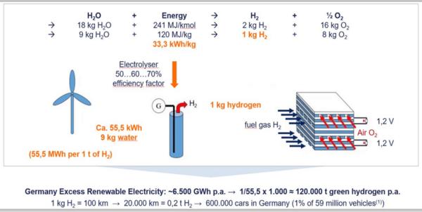 Waterstofenergie en wat is de beste energiedrager ter wereld? onbeperkte elektriciteit uit kernenergie (kernsplitsing/fusie) zouden hebben