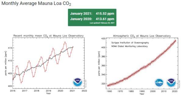 Wanneer komt die verschrikkelijke klimaatcrisis? Ondanks het klimaatakkoord van Parijs blijft de antropogene CO2–uitstoot steeds stijgen