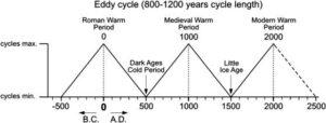 De duizendjarige Eddy-cyclus millennium cycli in het Holoceen de huidige opwarming van de aarde niet gelijkmatig globaal verspreid is.