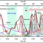 De duizendjarige Eddy-cyclus