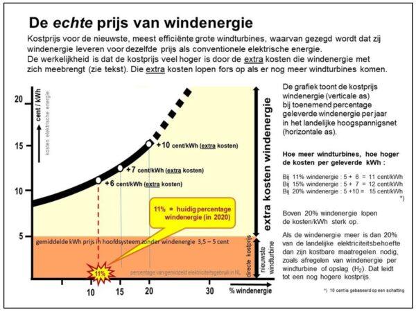 De verscholen kosten van windenergie door windmolens De overheid hanteert bewust veel te gunstige cijfers voor windstroom uit windmolens!