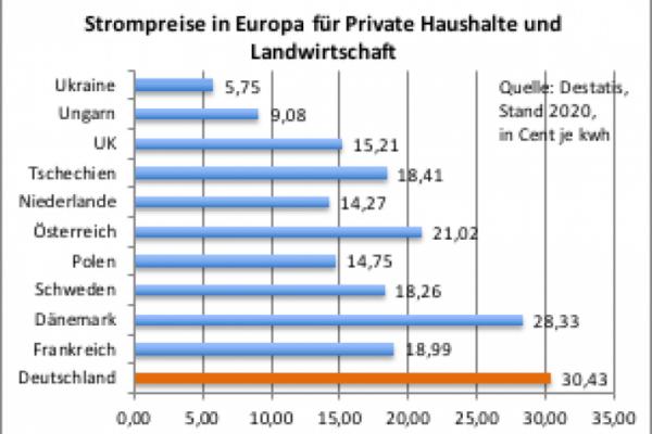 Energiewende ligt onder vuur te duur en stroomvoorziening is in gevaar Duitsland heeft de hoogste elektriciteitsprijzen energiezekerheid