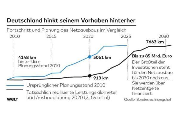 'Energiewende': een gevaar voor heel Duitsland neemt hogere elektriciteitsprijzen en stroomtekorten om de energietransitie te stimuleren