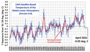 Milieudefensie wint rechtszaak tegen Shell! Het blijkt altijd nog gekker te kunnen co2-uitstoot. De klimaathysterie woekert nog steeds voort.