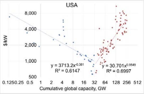 kernenergie om de opwarming van de aarde te voorkomen, moet de wereld de CO2-uitstoot drastisch verminderen, nucleair straling