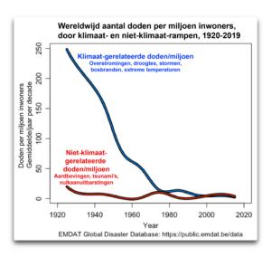 Waar blijft nu toch die verschrikkelijke klimaatcrisis? Sterfgevallen als gevolg van klimaatgerelateerde verschijnselen op een dieptepunt