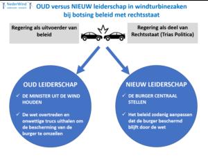 De regering ondermijnt de rechtsstaat in windturbinezaak - nieuw leiderschap is gewenst een nieuwe bestuurscultuur belangen van de burger