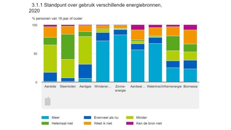 Opvattingen van Nederlanders over klimaatverandering en energietransitie Klimaatverandering is een aardse norm! De bijdrage van CO2