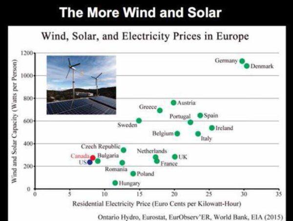 Windenergie op zee en op land Windparken op zee wekken heel veel schone energie op. Deze energie wordt omgezet naar elektriciteit.