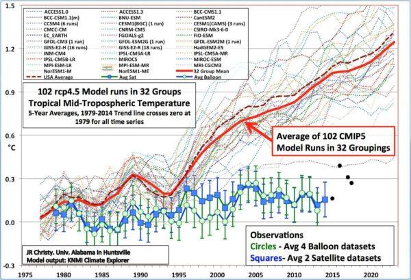 Bias noise consensus de teloorgang van de wetenschap eligieuze karakter van de volgelingen en het gelovige karakter alarmisme klimatologie
