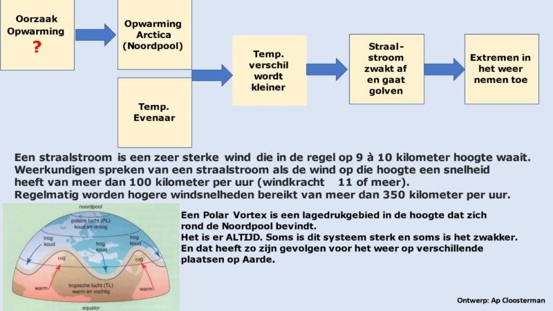 Extreem weer door meanderende straalstromen? Oorzaak mens en natuur: ja! CO2 de zondebok: neen! hittegolven en overstromingen in verschillende