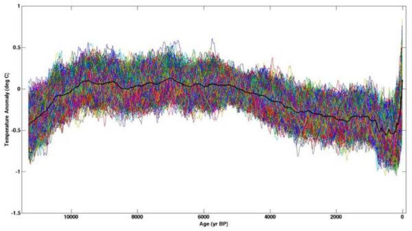 zon toont langdurig perfecte correlatie met temperatuur transitieklimaatgevoeligheid versterkende invloed van atmosfeer blijft de ECS beperkt