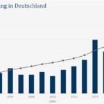 Windenergiecrisis, nu de expansie in Duitsland stokt
