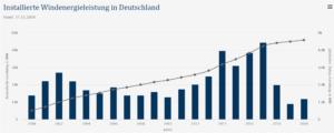 Windenergiecrisis, nu de expansie in Duitsland stokt De Duitse windenergie-industrie krijgt tegenslag na tegenslag te verduren