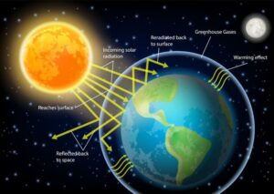 Klimaatcrisis afgelast wegens verzadigingseffect van CO2 De klimaatcrisis lijkt stille dood te gaan sterven nu nog ver weg van de wetenschap