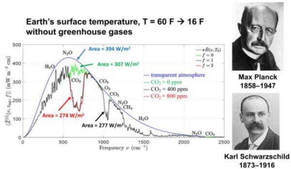 Natuurkundige William Happer: 'Er is geen klimaatcrisis'!